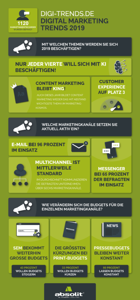 Infografik: Digital-Marketing-Trends