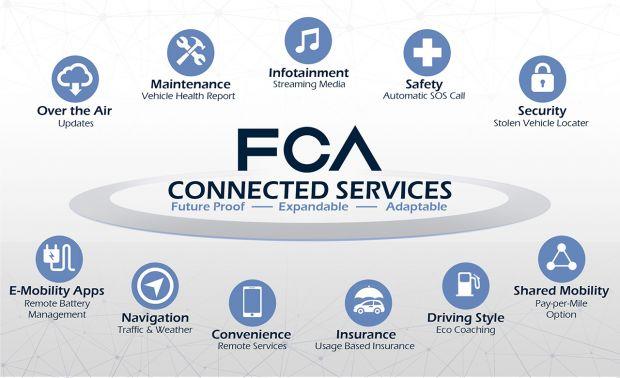 FCA wählt HARMAN (Samsung) und Google als Partner für neues digitales Ökosystem von Fahrzeugen
