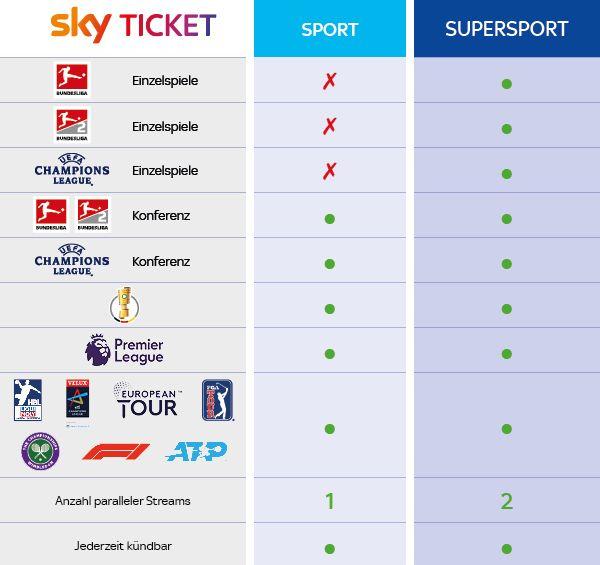 Vergleich: Sport Ticket und Supersport Ticket